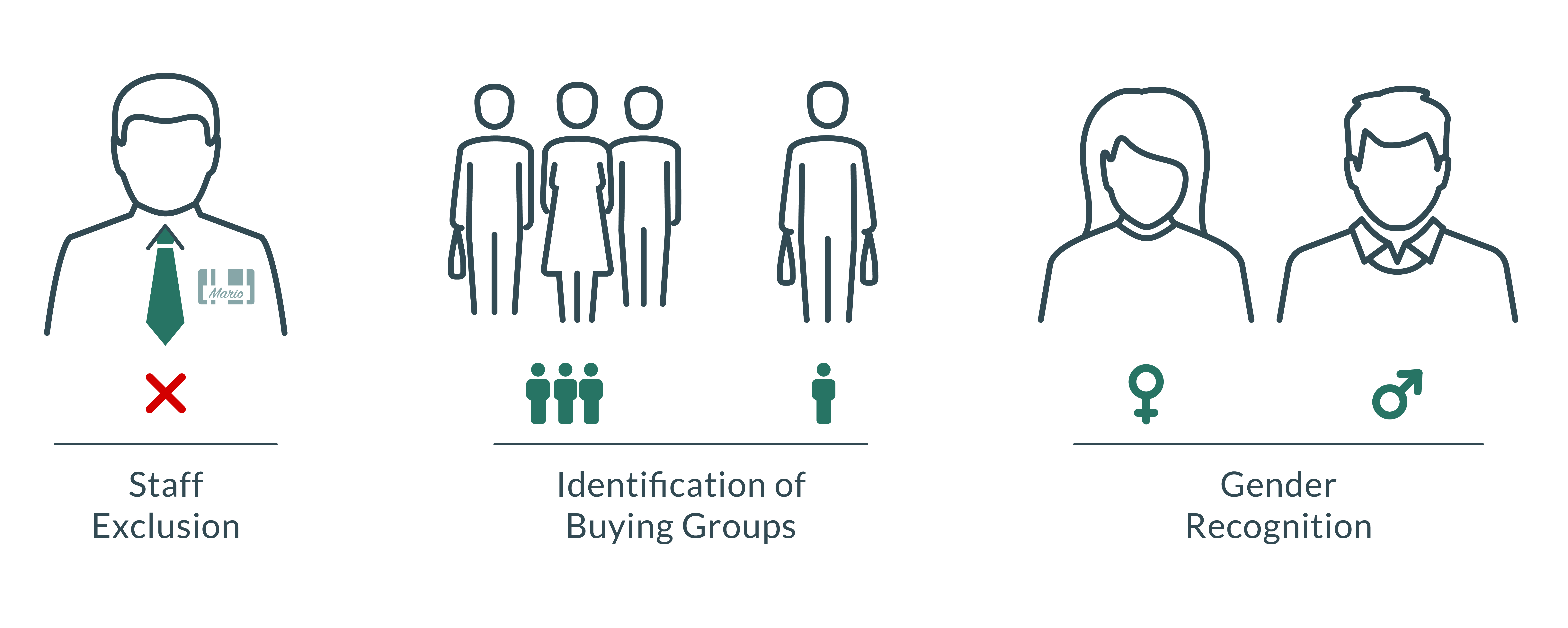 staff exclusion, identification of buying groups, gender recognition
