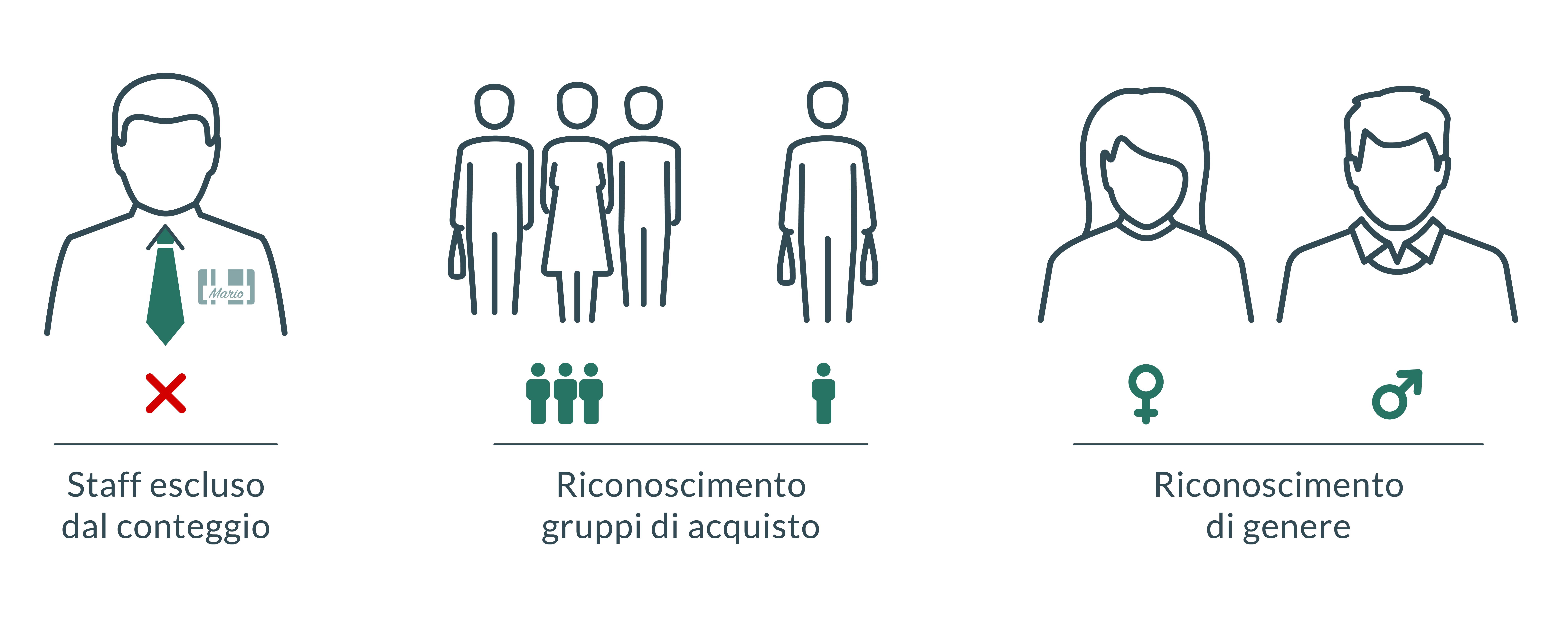esclusione staff, identificazione e conteggio dei gruppi di acquisto, riconoscimento del gender (maschio/femmina)