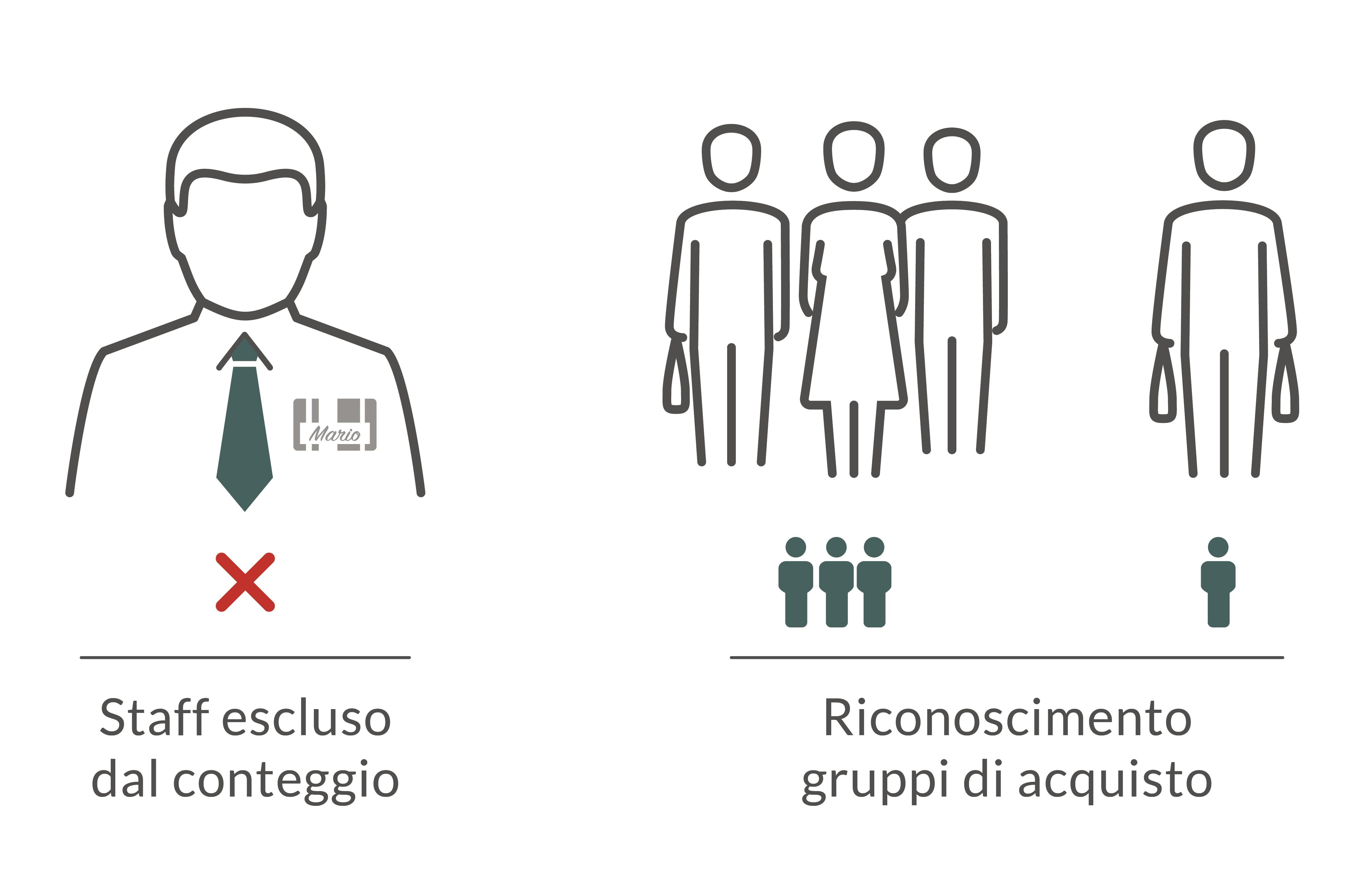 esclusione staff e riconoscimento dei gruppi di acquisto