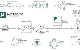 Microlog - Mapic 2019