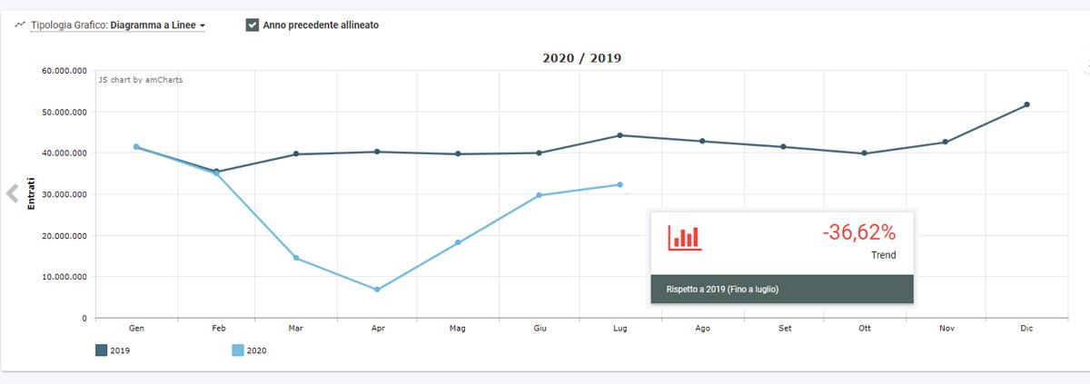 Aggregato anno centri commerciali 2020-2019