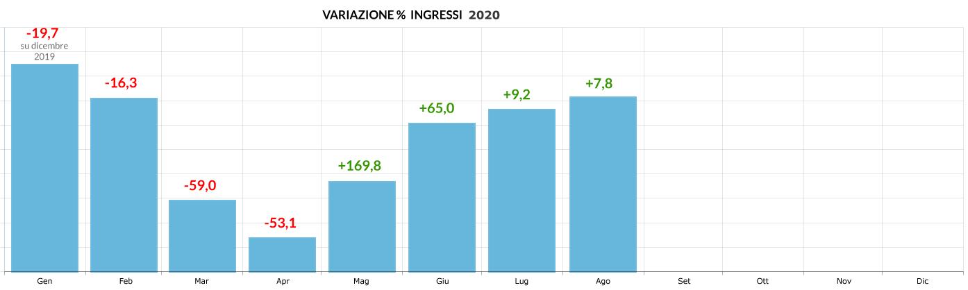 Variazione-ingressi-Centri-Commerciali-anno-2020-agosto