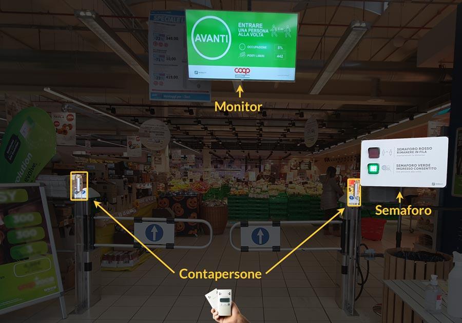 schema-gestione-ingressi-supermercato