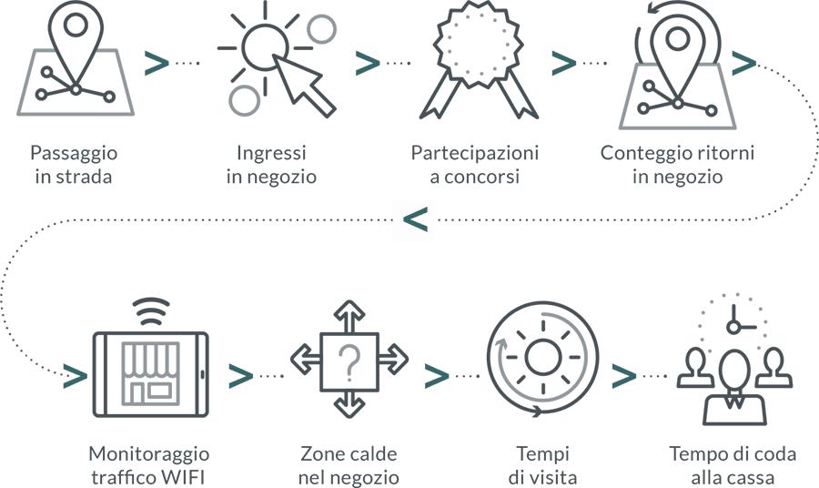 infografica-area-retail