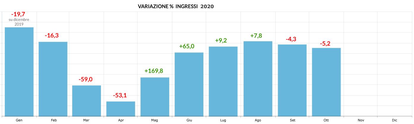 variazione-percentuale-ingressi-2020_ottobre
