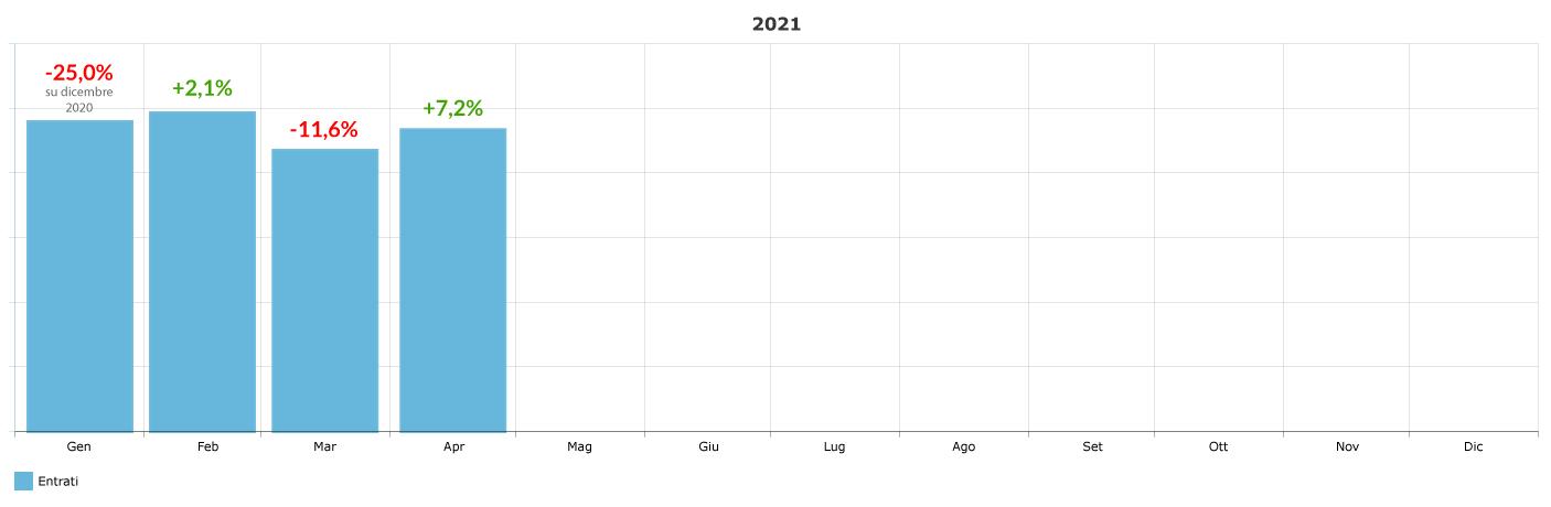 variazione-percentuale-ingressi-mensile_aprile-2021