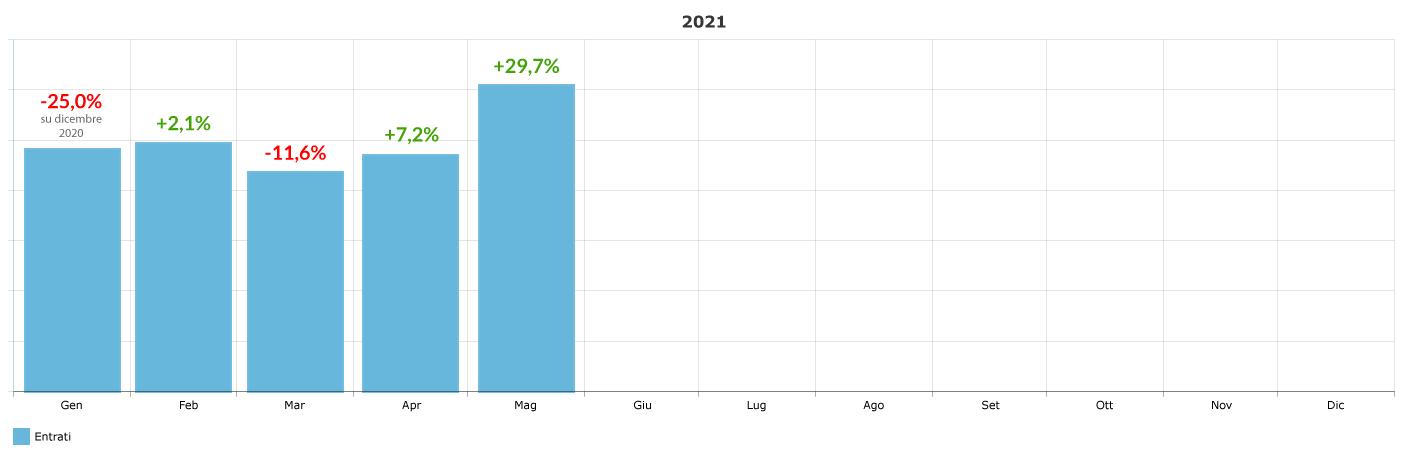 variazione-percentuale-ingressi-mensile_maggio-2021