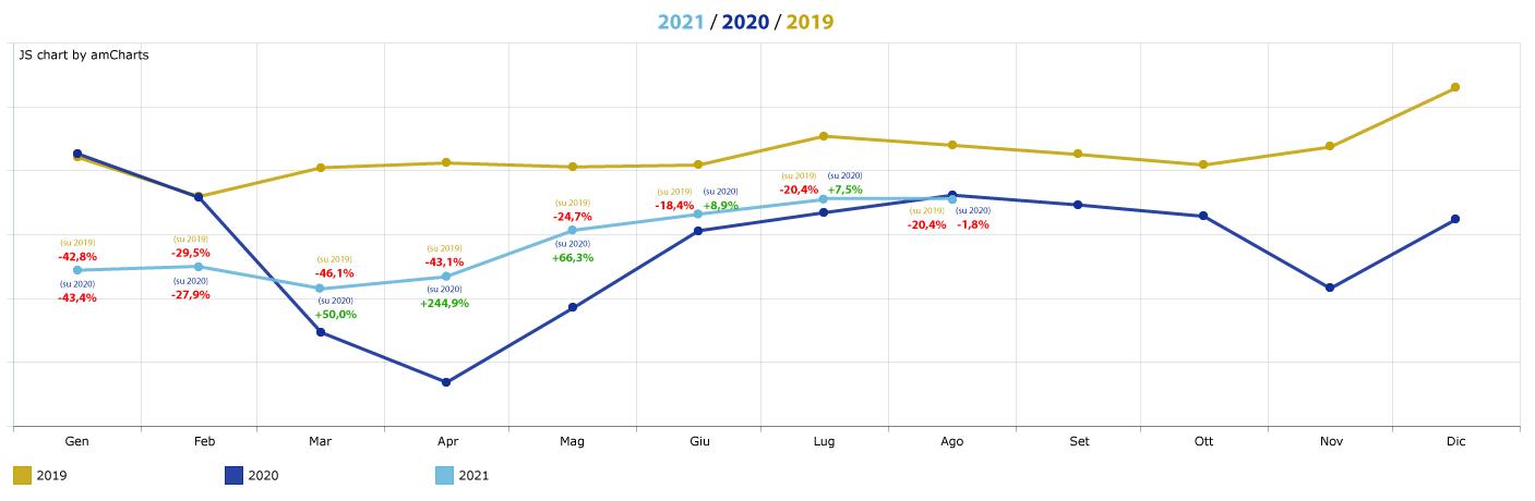 trend-affluenze-centri-commerciali_agosto-2021
