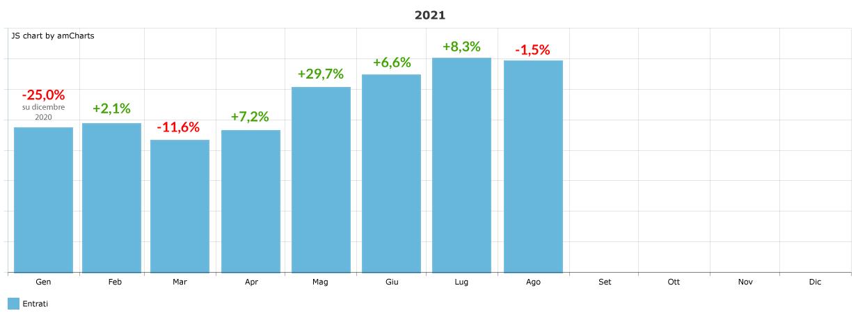 variazione-percentuale-ingressi-mensile_agosto-2021
