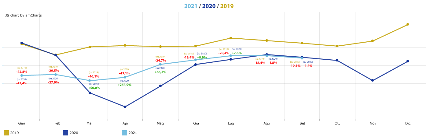 trend-affluenze-centri-commerciali_settembre-2021
