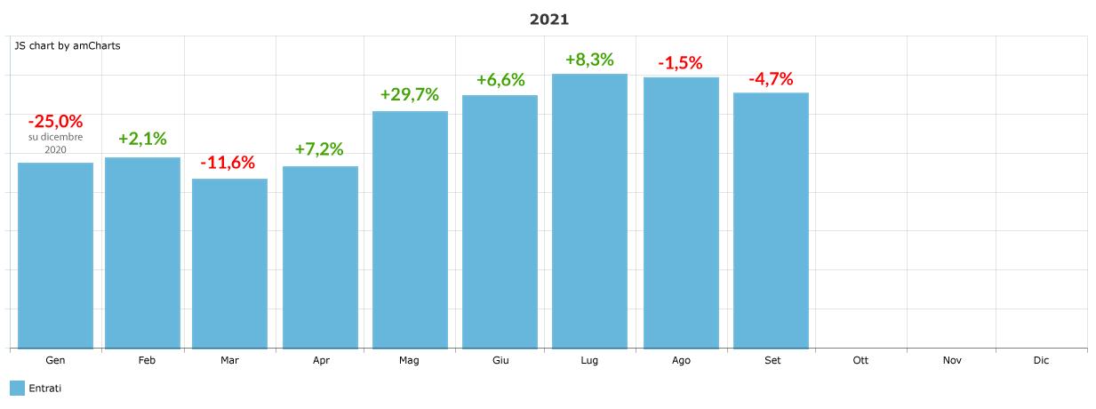 variazione-percentuale-ingressi-mensile_settembre-2021